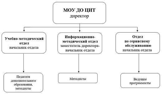 Структура ЦИТа